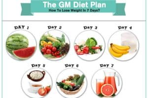 All about weight loss 5-7kgs – In 7 Days – GM Diet